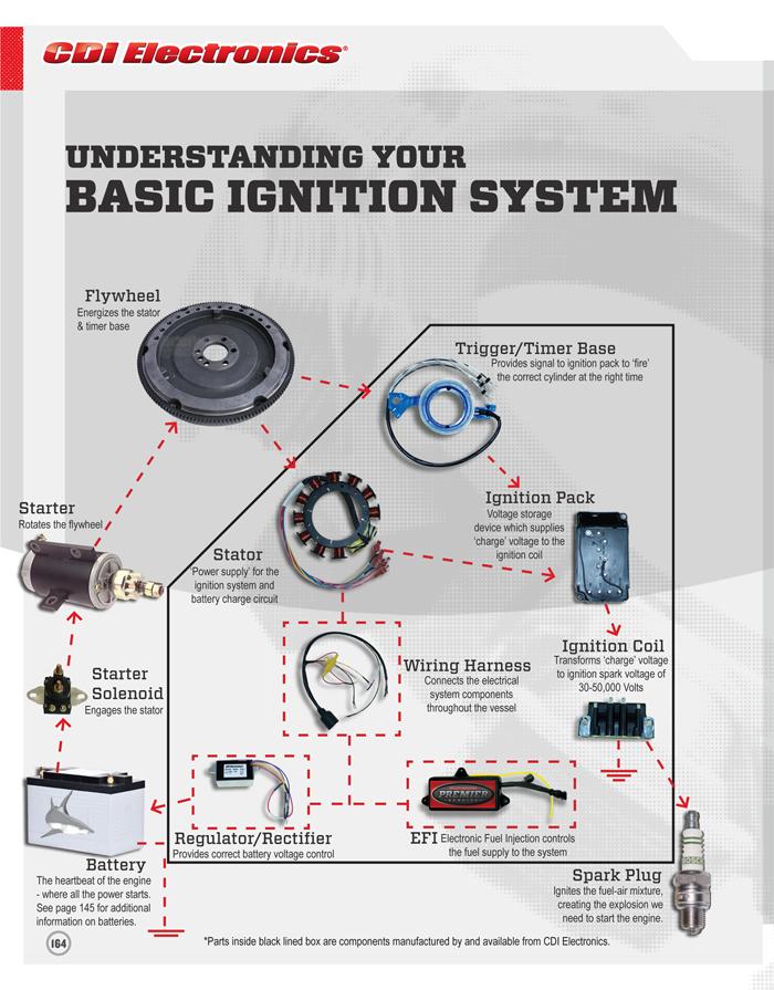 Basic Ignition System | CDI Electronics