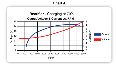 Avoid over-voltage issues with CDI's Regulated Rectifiers on