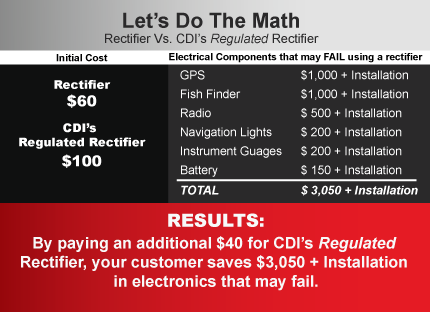 Avoid over-voltage issues with CDI's Regulated Rectifiers